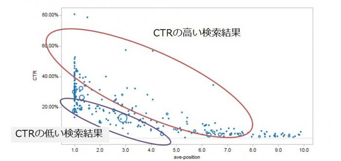 CTRの高い検索結果