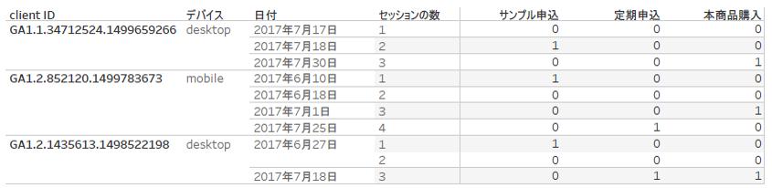 ユーザーベースの分析