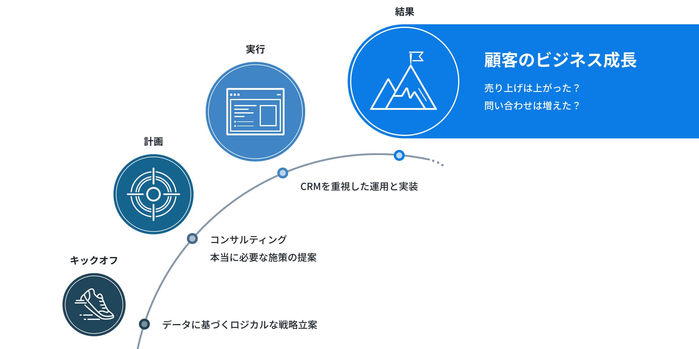 データドリブンなWebマーケティング活動推進を伴走