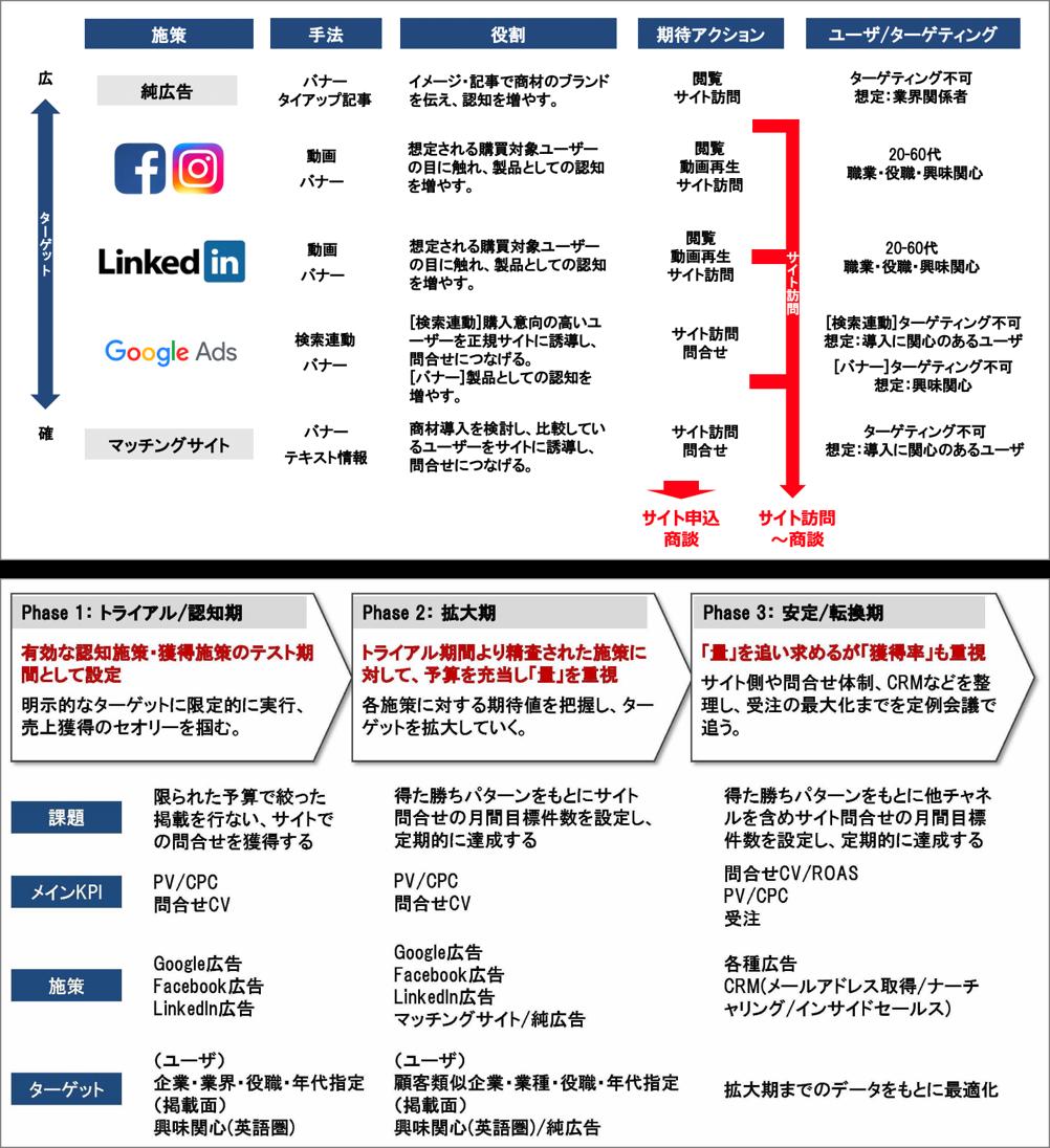 デジタルマーケティング戦略策定とコンサルミーティング