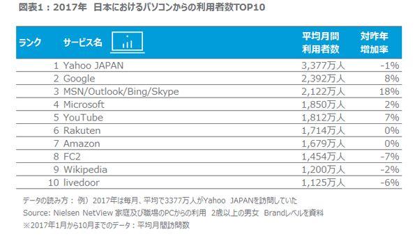 PCサービス利用トップ10(ニールセンネットビュー)
