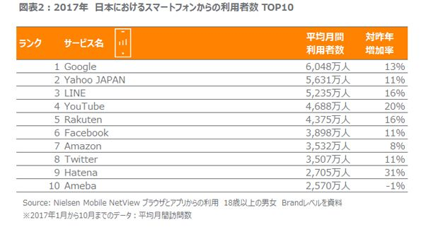 モバイルサービス利用トップ10(ニールセンネットビュー)