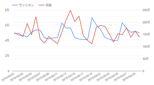 データ解析対決!Google Analytics Intelligence  vs Tableau Ask Data vs 人間!どっちが強い?!
