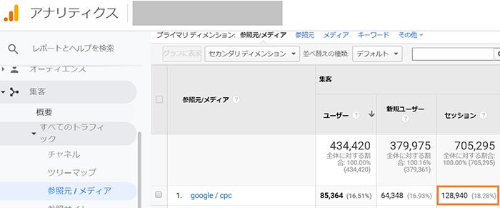 全ての広告キャンペーン:128,940