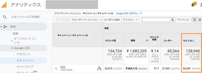 全てのキャンペーン:128,940、特定のキャンペーンA:36,559