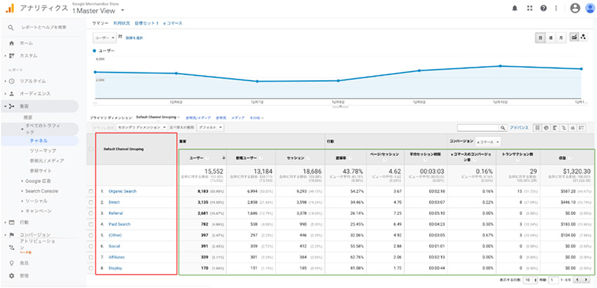 Google Analytics でのスコープによるの計測方法の違い