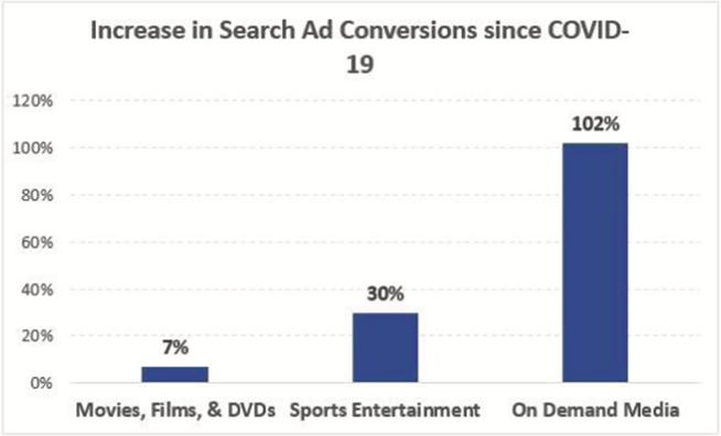 【米国コロナ危機】Google広告から見るコロナ危機が影響した21の業種とは?