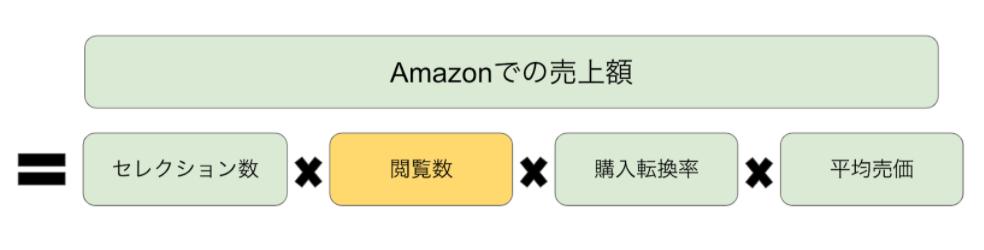 Amazonで成長・売上アップのためにまず理解すべき3つのこと